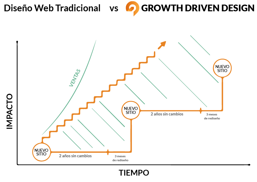 Inbound Marketing para páginas web