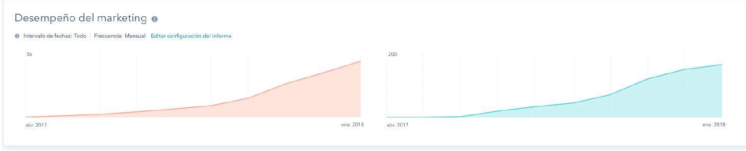 porcentaje-de-conversiones